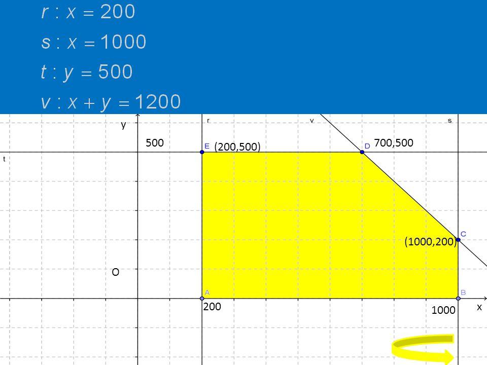 R=0 Prendiamo ad esempio il punto F(600,300) R F =40 ∙ 600+80 ∙ 3 00=48000 = R E Cambia la produzione perché in F si producono 600 unità del tipo A e 300 del tipo B, ma il guadagno è lo stesso (600,300) (200,500)(700,500) 1000 200