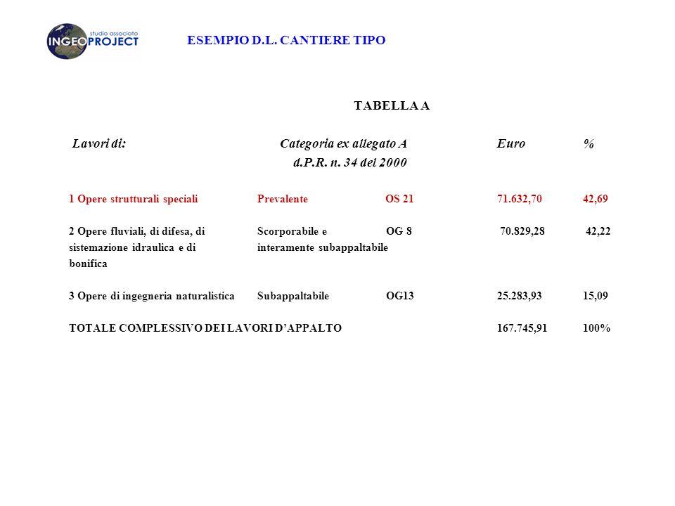 ESEMPIO D.L. CANTIERE TIPO TABELLA A Lavori di: Categoria ex allegato A Euro% d.P.R. n. 34 del 2000 1 Opere strutturali speciali Prevalente OS 2171.63