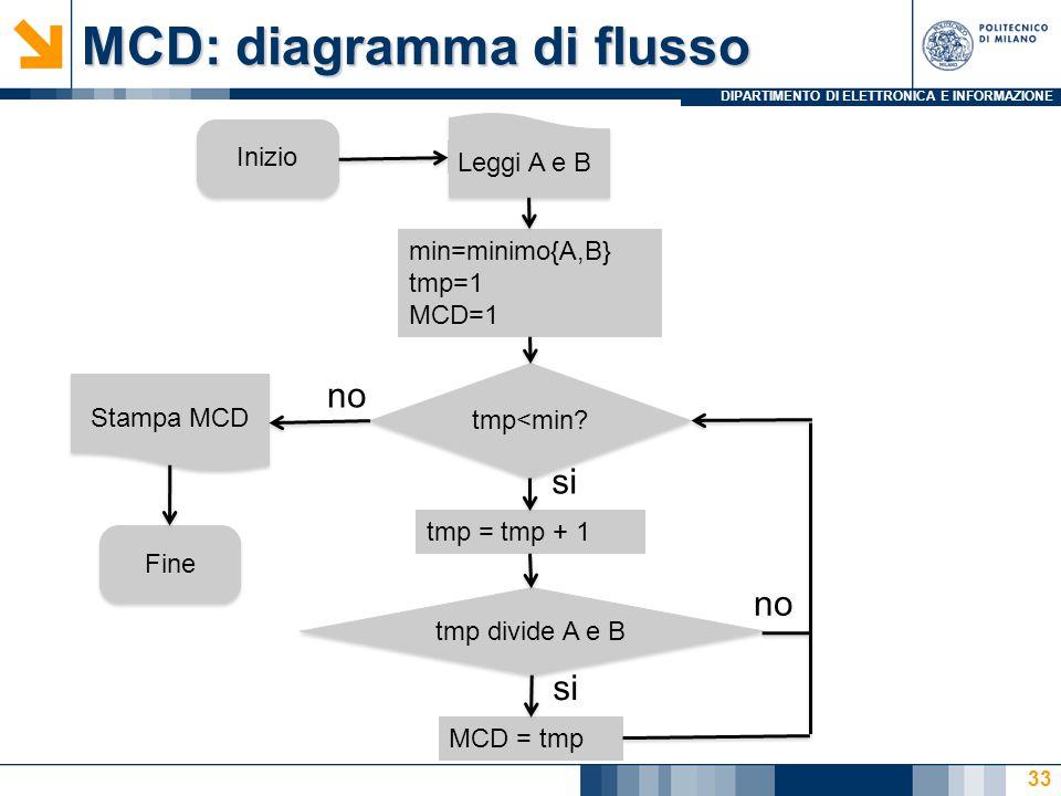 DIPARTIMENTO DI ELETTRONICA E INFORMAZIONE MCD: diagramma di flusso 33 Inizio Leggi A e B min=minimo{A,B} tmp=1 MCD=1 tmp<min? tmp = tmp + 1 tmp divid