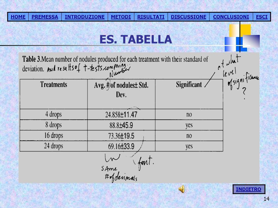 14 ES. TABELLA HOMEPREMESSAINTRODUZIONEMETODIRISULTATIDISCUSSIONECONCLUSIONIESCI INDIETRO