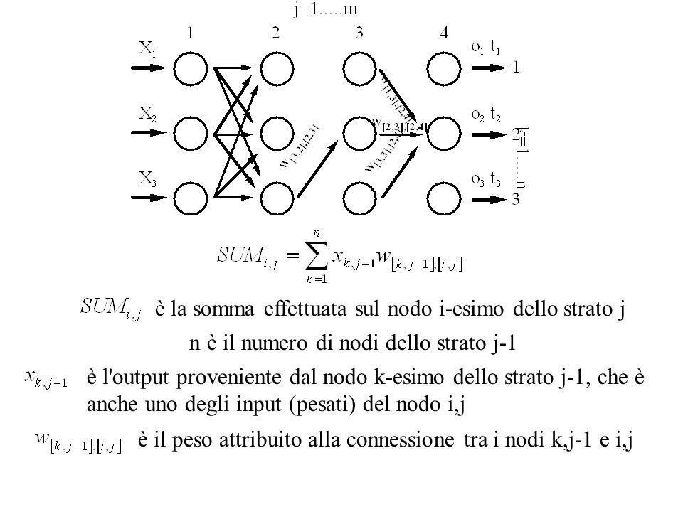 è la somma effettuata sul nodo i-esimo dello strato j n è il numero di nodi dello strato j-1 è l output proveniente dal nodo k-esimo dello strato j-1, che è anche uno degli input (pesati) del nodo i,j è il peso attribuito alla connessione tra i nodi k,j-1 e i,j