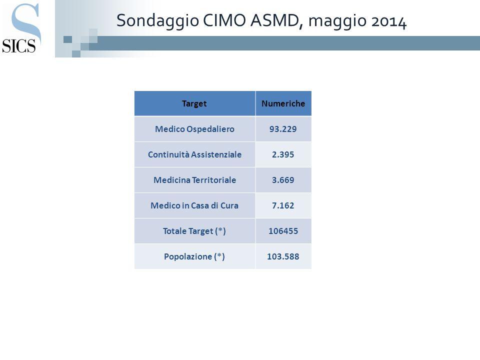 Sondaggio CIMO ASMD, maggio 2014 TargetNumeriche Medico Ospedaliero93.229 Continuità Assistenziale2.395 Medicina Territoriale3.669 Medico in Casa di C