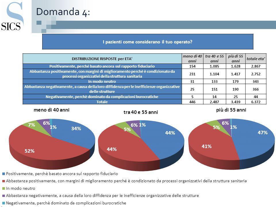 Domanda 4: DISTRIBUZIONE RISPOSTE per ETA' meno di 40 anni tra 40 e 55 anni più di 55 anni totale eta' Positivamente, perché basato ancora sul rapport