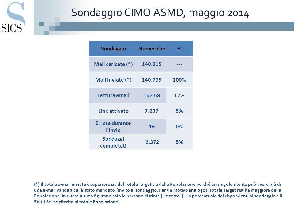 Sondaggio CIMO ASMD, maggio 2014 SondaggioNumeriche% Mail caricate (*)140.815--- Mail inviate (*)140.799100% Lettura email16.46812% Link attivato7.2375% Errore durante l invio 160% Sondaggi completati 6.3725% (*) Il totale e-mail inviate è superiore sia del Totale Target sia della Popolazione perché un singolo utente può avere più di una e-mail valida a cui è stato mandato l'invito al sondaggio.