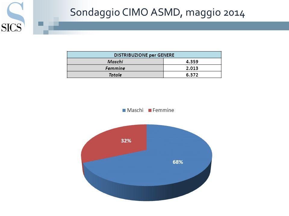 Sondaggio CIMO ASMD, maggio 2014 DISTRIBUZIONE per GENERE Maschi4.359 Femmine2.013 Totale6.372