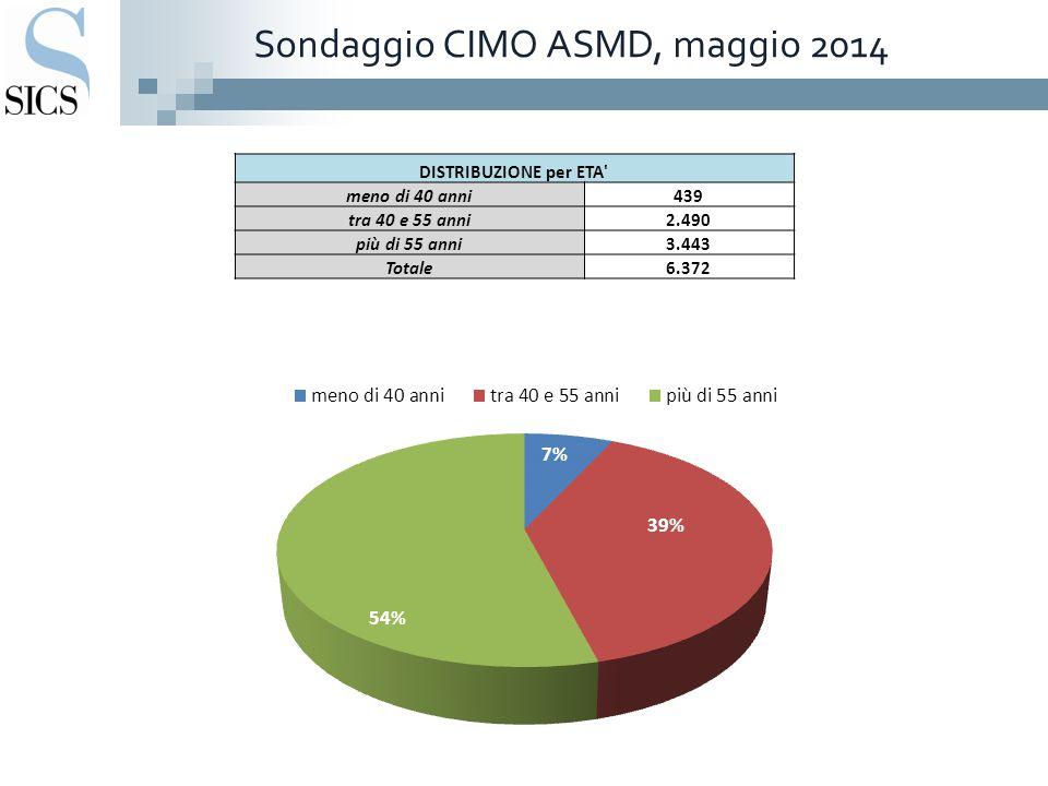 Sondaggio CIMO ASMD, maggio 2014 DISTRIBUZIONE per ETA meno di 40 anni439 tra 40 e 55 anni2.490 più di 55 anni3.443 Totale6.372