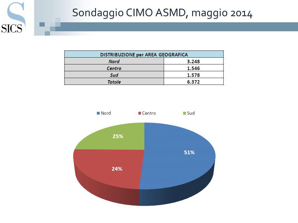 Sondaggio CIMO ASMD, maggio 2014 DISTRIBUZIONE per AREA GEOGRAFICA Nord3.248 Centro1.546 Sud1.578 Totale6.372