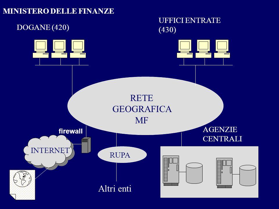 18 RETE GEOGRAFICA MF DOGANE (420) UFFICI ENTRATE (430) AGENZIE CENTRALI INTERNET RUPA Altri enti MINISTERO DELLE FINANZE firewall