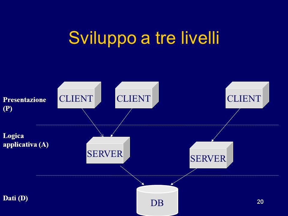 20 Sviluppo a tre livelli CLIENT SERVER DB Presentazione (P) Logica applicativa (A) Dati (D)
