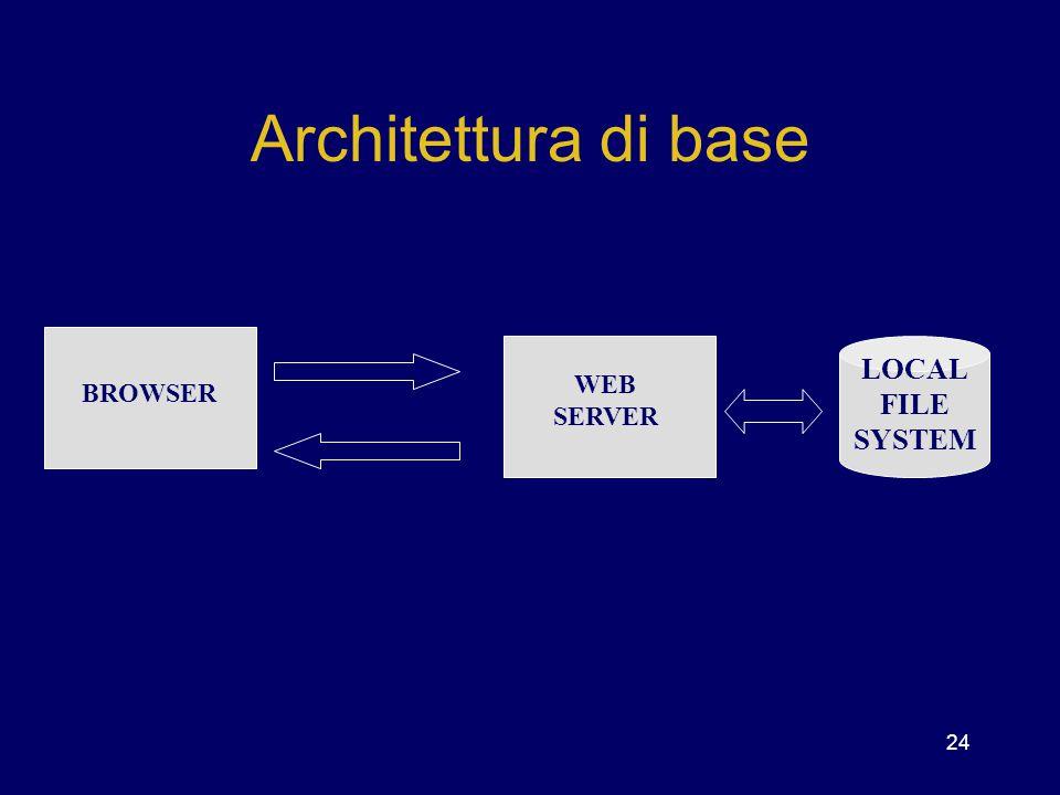 24 Architettura di base BROWSER WEB SERVER LOCAL FILE SYSTEM