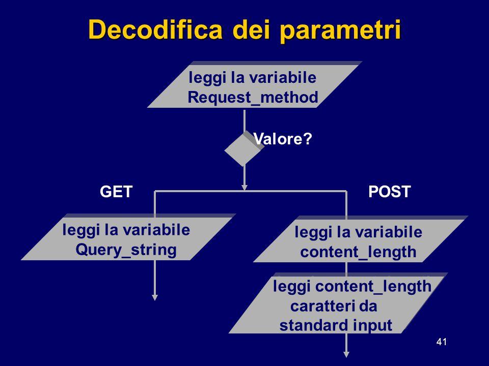 41 Decodifica dei parametri leggi la variabile Request_method leggi la variabile Request_method leggi la variabile Query_string leggi la variabile Que