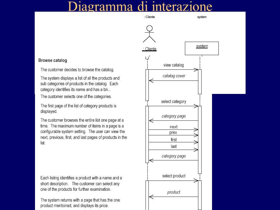 Diagramma di interazione