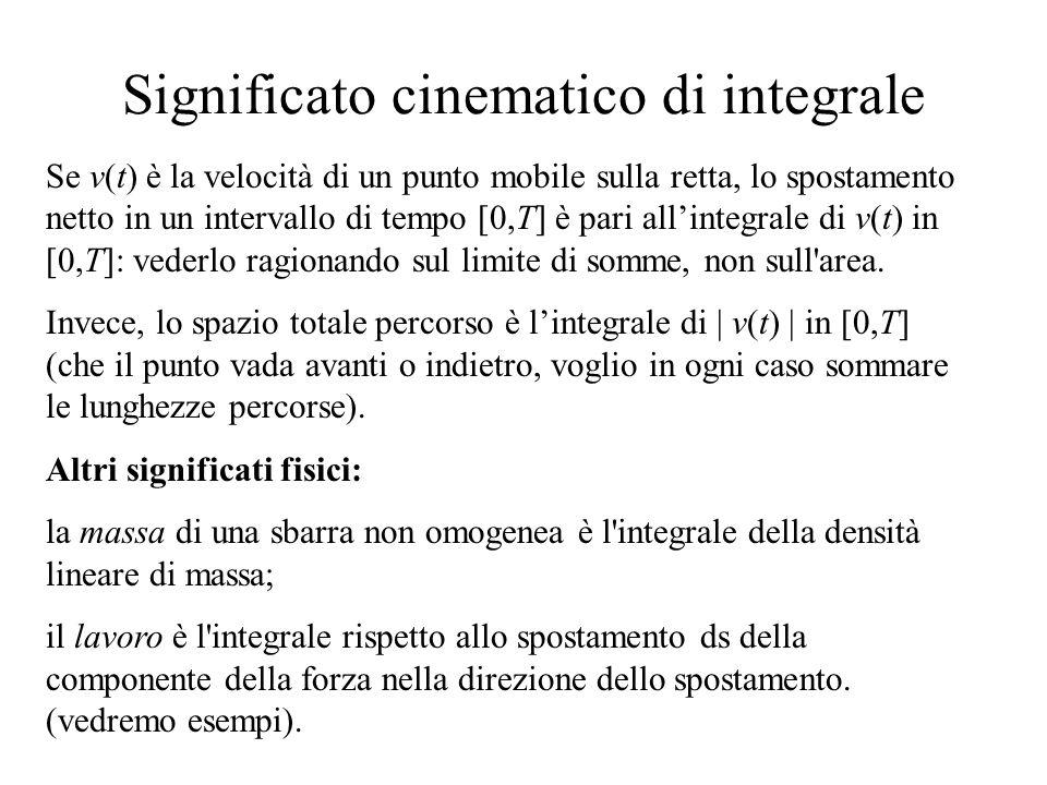 Significato cinematico di integrale Se v(t) è la velocità di un punto mobile sulla retta, lo spostamento netto in un intervallo di tempo [0,T] è pari