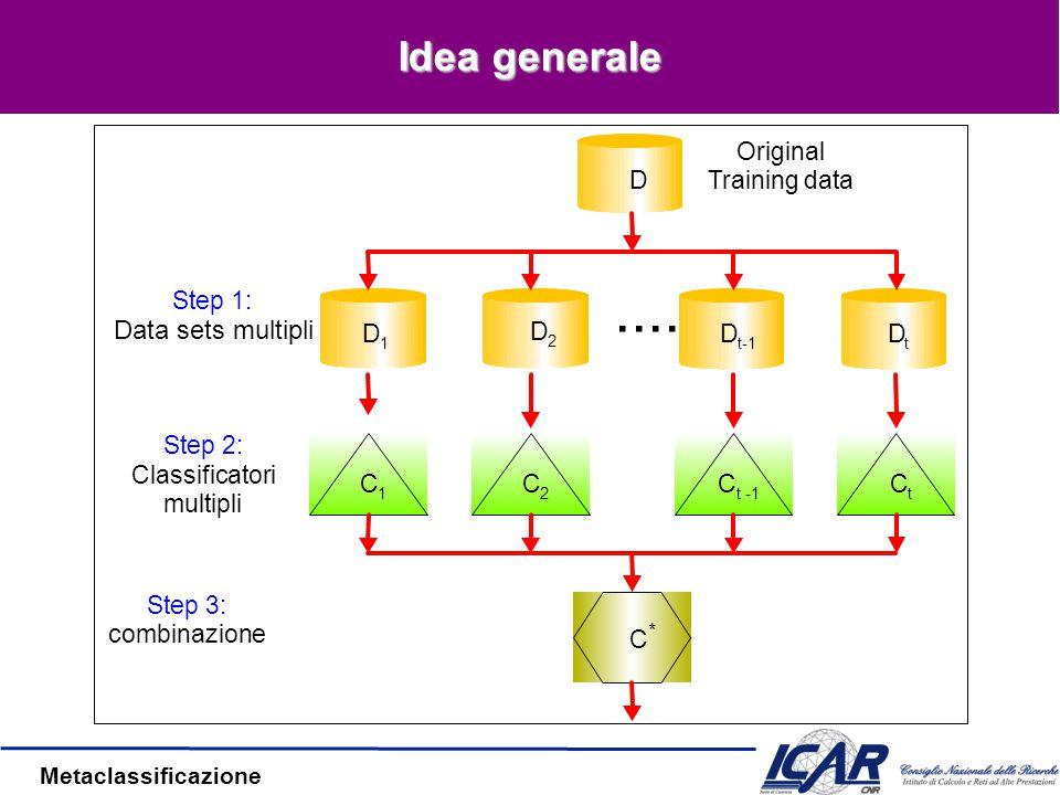 Metaclassificazione Proprietà Simile alla cross-validation –k-fold: il validation set è ruotato –Tipicamente, migliora la capacità di generalizzare Rimedio contro l'overfitting
