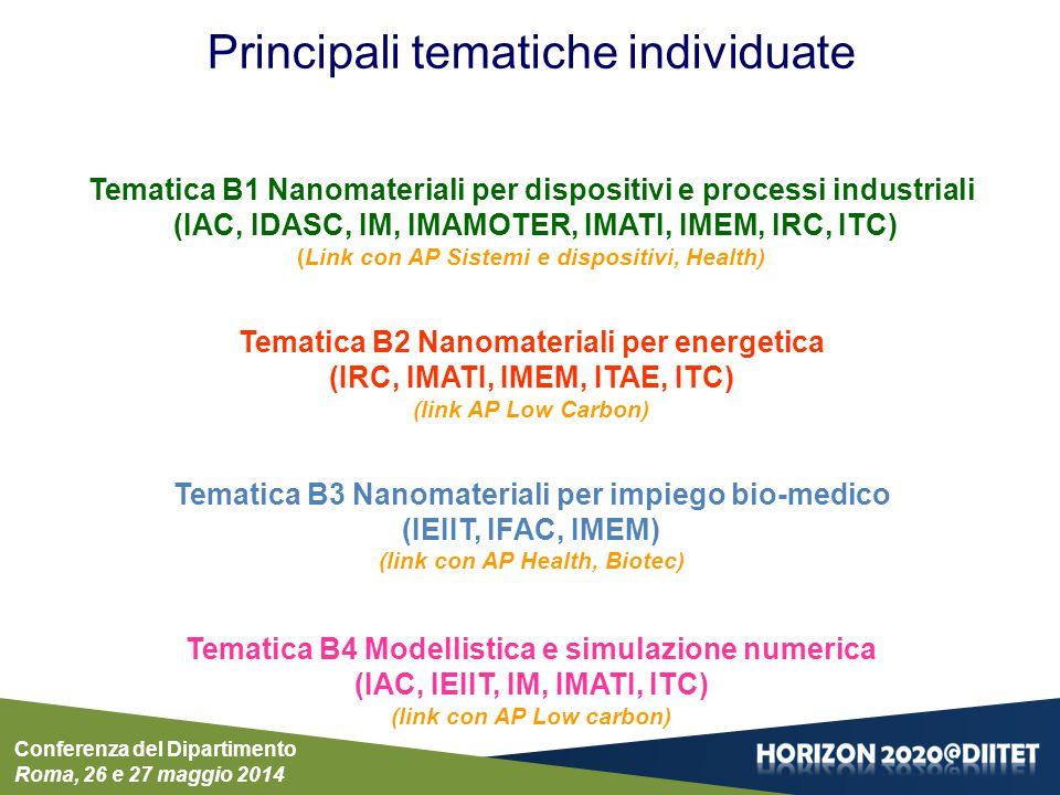 Conferenza del Dipartimento Roma, 26 e 27 maggio 2014 Tematica B1: Nanomateriali per dispositivi e processi industriali (IAC, IDASC, IM, IMAMOTER, IMATI, IMEM, IRC, ITC) (Link con AP Sistemi e dispositivi, Health & well being) Tema B1.1 Micro-dispositivi acusto-opto-elettronici e sensori di grandezze chimiche e fisiche Sottotema B.1.1.1: Sensori chimici per rilevazione di gas tossici Sottotema B.1.1.2: Dispositivi passivi interrogabili a distanza Sottotema B.1.1.3: Biosensori di sostanze volatili Sottotema B.1.1.4 Sicurezza dei trasporti (aerei, marini, terrestri, multimodali) Sottotema B.1.1.5Protezione dei beni culturali Sottotema B.1.1.6 Tecnologie per protezione da eventi naturali catastrofici Sottotema B.1.1.7 Protezione delle infrastrutture critiche Sottotema B.1.1.8 Protezione degli edifici Sottotema B1.1.9: Sensori per gas a base di ossidi semiconduttori nano strutturati Sottotema B1.1.10: Ossidi nano strutturati per sensoristica Sottotema B1.1.11: Sviluppo di materiali nanostrutturati a matrice polimerica per applicazioni biomedicali Tema B1.2 Nanostrutture di semiconduttori III-V realizzate mediante Epitassia da Fasci Molecolari Sottotema B1.2.1: Punti quantici di In(Ga)As in matrice (In,Ga,Al)As Sottotema B1.2.2: Multistrati (In,Al)As/GaAs Sottotema B1.2.3: Nano/micro-tubi InGaAs/GaAs e nano-membrane GaAs Tema B1.3 Nanostrutture e fluidi complessi impieganti nano materiali Sottotema B1.3.1: Sintesi e caratterizzazione di nano materiali del tipo M-MO