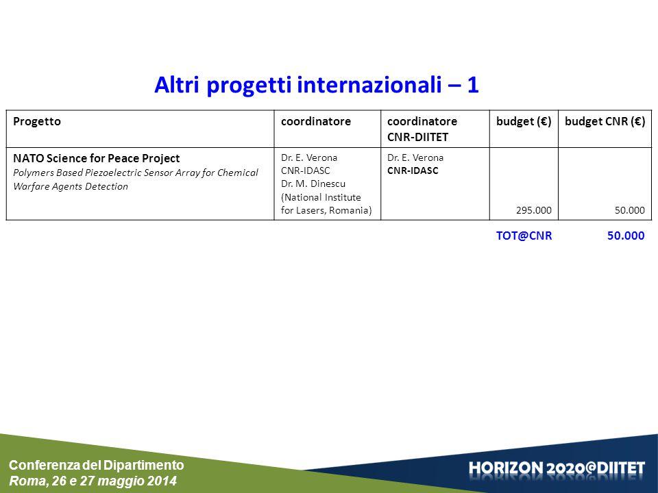 Altri progetti internazionali – 1 Progettocoordinatorecoordinatore CNR-DIITET budget (€)budget CNR (€) NATO Science for Peace Project Polymers Based P