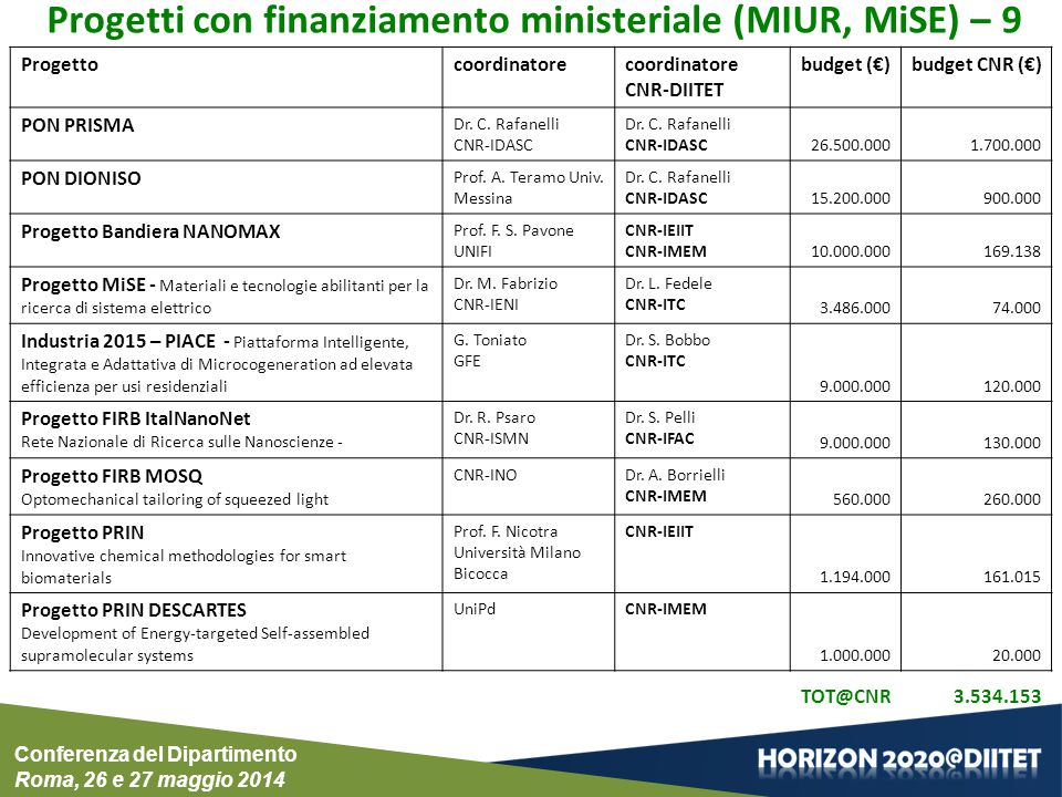 Progettocoordinatorecoordinatore CNR-DIITET budget (€)budget CNR (€) PON PRISMA Dr. C. Rafanelli CNR-IDASC Dr. C. Rafanelli CNR-IDASC26.500.0001.700.0