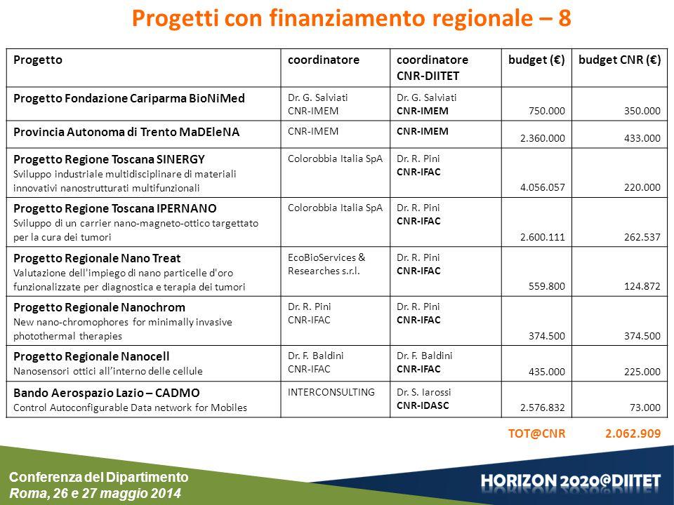 Progettocoordinatorecoordinatore CNR-DIITET budget (€)budget CNR (€) Progetto Fondazione Cariparma BioNiMed Dr. G. Salviati CNR-IMEM Dr. G. Salviati C