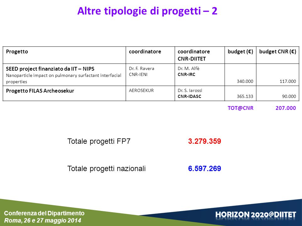 Progettocoordinatorecoordinatore CNR-DIITET budget (€)budget CNR (€) SEED project finanziato da IIT – NIPS Nanoparticle impact on pulmonary surfactant
