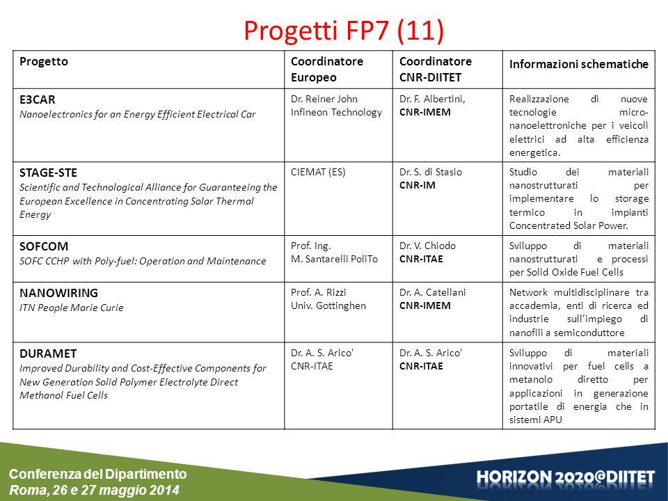ProgettoCoordinatore Europeo Coordinatore CNR-DIITET Informazioni schematiche E3CAR Nanoelectronics for an Energy Efficient Electrical Car Dr. Reiner