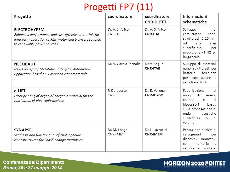 Progettocoordinatorecoordinatore CNR-DIITET Informazioni schematiche ELECTROHYPEM Enhanced performance and cost-effective materials for long-term oper