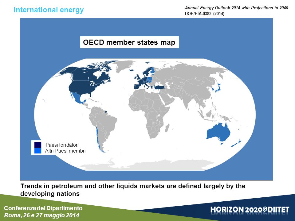 Conferenza del Dipartimento Roma, 26 e 27 maggio 2014 World production of nonpetroleum liquids by type in the Reference case, 2012 and 2040 (million barrels per day) World production of liquid fuels from biomass, coal, and natural gas increases Fonte: DOE/EIA-0383 (2014)