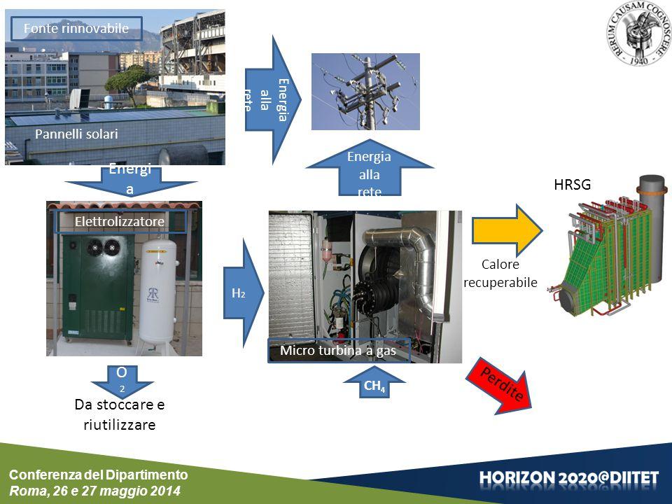 Energi a H2H2 CH 4 Energia alla rete Fonte rinnovabile Micro turbina a gas Elettrolizzatore O2O2 Calore recuperabile Da stoccare e riutilizzare Perdite Pannelli solari HRSG Energia alla rete Conferenza del Dipartimento Roma, 26 e 27 maggio 2014
