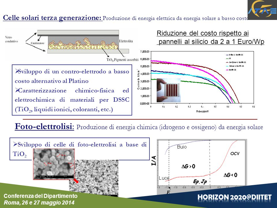  Sviluppo di un contro-elettrodo a basso costo alternativo al Platino  Caratterizzazione chimico-fisica ed elettrochimica di materiali per DSSC (TiO 2, liquidi ionici, coloranti, etc.) Celle solari terza generazione: Produzione di energia elettrica da energia solare a basso costo Foto-elettrolisi: Produzione di energia chimica (idrogeno e ossigeno) da energia solare  Sviluppo di celle di foto-elettrolisi a base di TiO 2 Riduzione del costo rispetto ai pannelli al silicio da 2 a 1 Euro/Wp Conferenza del Dipartimento Roma, 26 e 27 maggio 2014