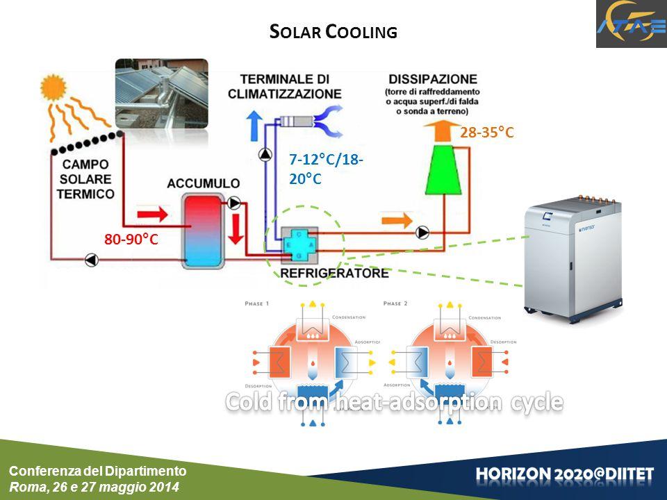 80-90°C 28-35°C 7-12°C/18- 20°C S OLAR C OOLING Conferenza del Dipartimento Roma, 26 e 27 maggio 2014
