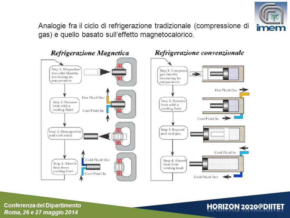 Analogie fra il ciclo di refrigerazione tradizionale (compressione di gas) e quello basato sull'effetto magnetocalorico.