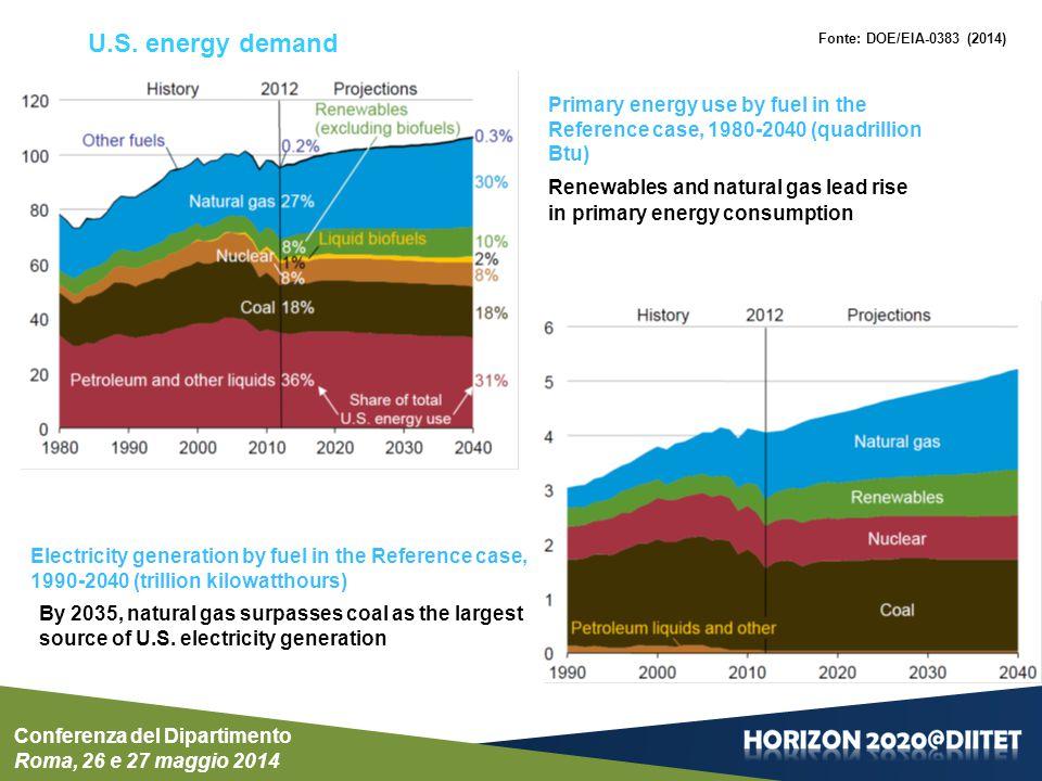 EU Energy consumption Conferenza del Dipartimento Roma, 26 e 27 maggio 2014 EU Energy, Transpost and GFH Emissions Trends to 2050 - REFERENCE SCENARIO 2013 FINAL ENERGY CONSUMPTION