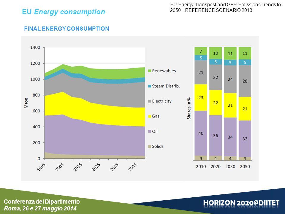 EU - Power generation: Electricity Generation Conferenza del Dipartimento Roma, 26 e 27 maggio 2014 EU Energy, Transpost and GFH Emissions Trends to 2050 - REFERENCE SCENARIO 2013