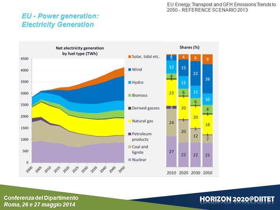 Power generation: Electricity Generation Conferenza del Dipartimento Roma, 26 e 27 maggio 2014 EU Energy, Transpost and GFH Emissions Trends to 2050 - REFERENCE SCENARIO 2013
