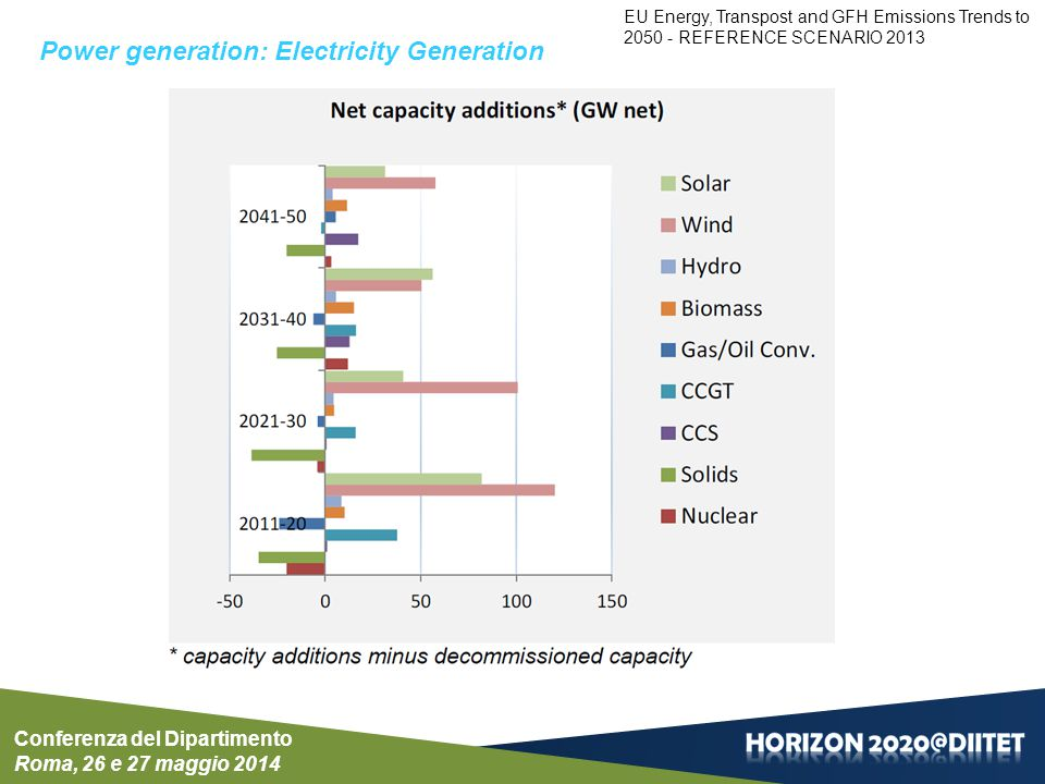 INDICATORS OF POWER GENERATION Conferenza del Dipartimento Roma, 26 e 27 maggio 2014 Power generation: Electricity Generation EU Energy, Transpost and GFH Emissions Trends to 2050 - REFERENCE SCENARIO 2013
