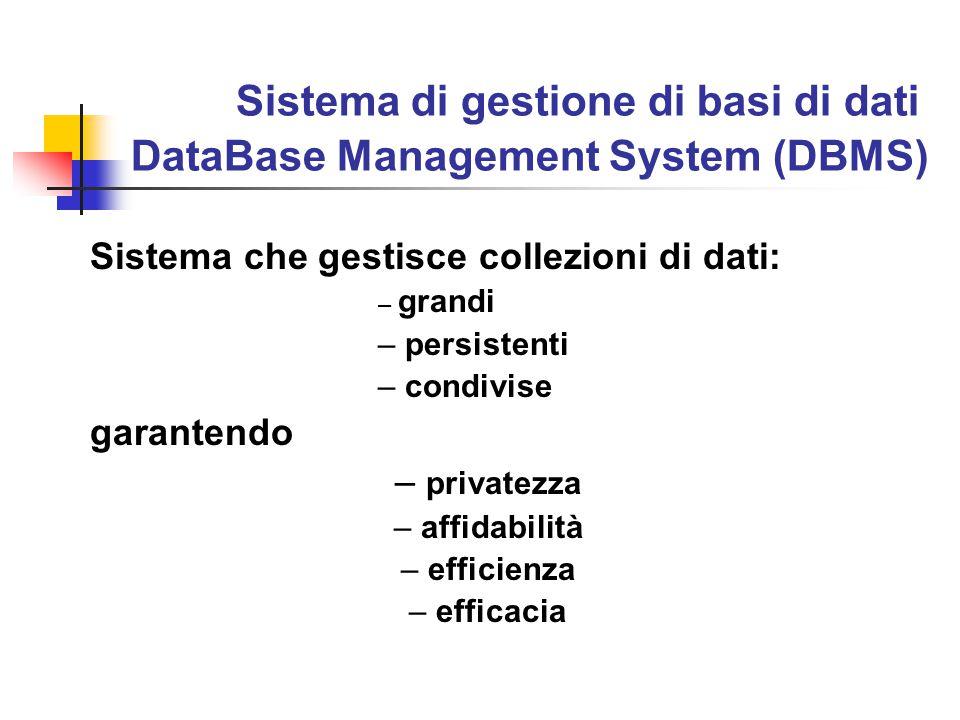 Sistema di gestione di basi di dati DataBase Management System (DBMS) Sistema che gestisce collezioni di dati: – grandi – persistenti – condivise garantendo – privatezza – affidabilità – efficienza – efficacia