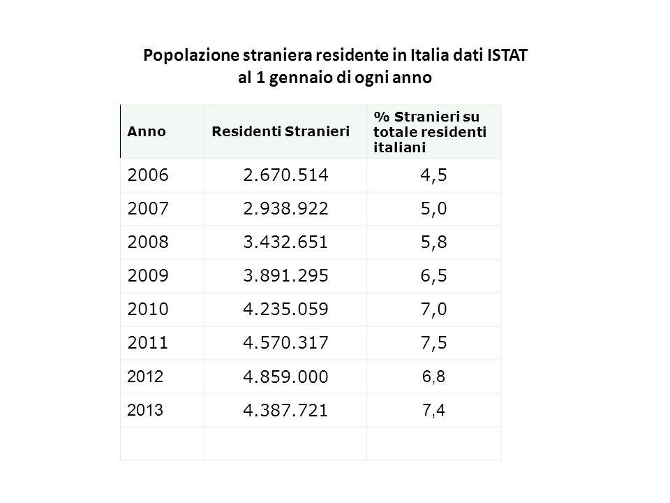 AnnoResidenti Stranieri % Stranieri su totale residenti italiani 20062.670.5144,5 20072.938.9225,0 20083.432.6515,8 20093.891.2956,5 20104.235.0597,0 20114.570.3177,5 2012 4.859.000 6,8 2013 4.387.721 7,4 Popolazione straniera residente in Italia dati ISTAT al 1 gennaio di ogni anno