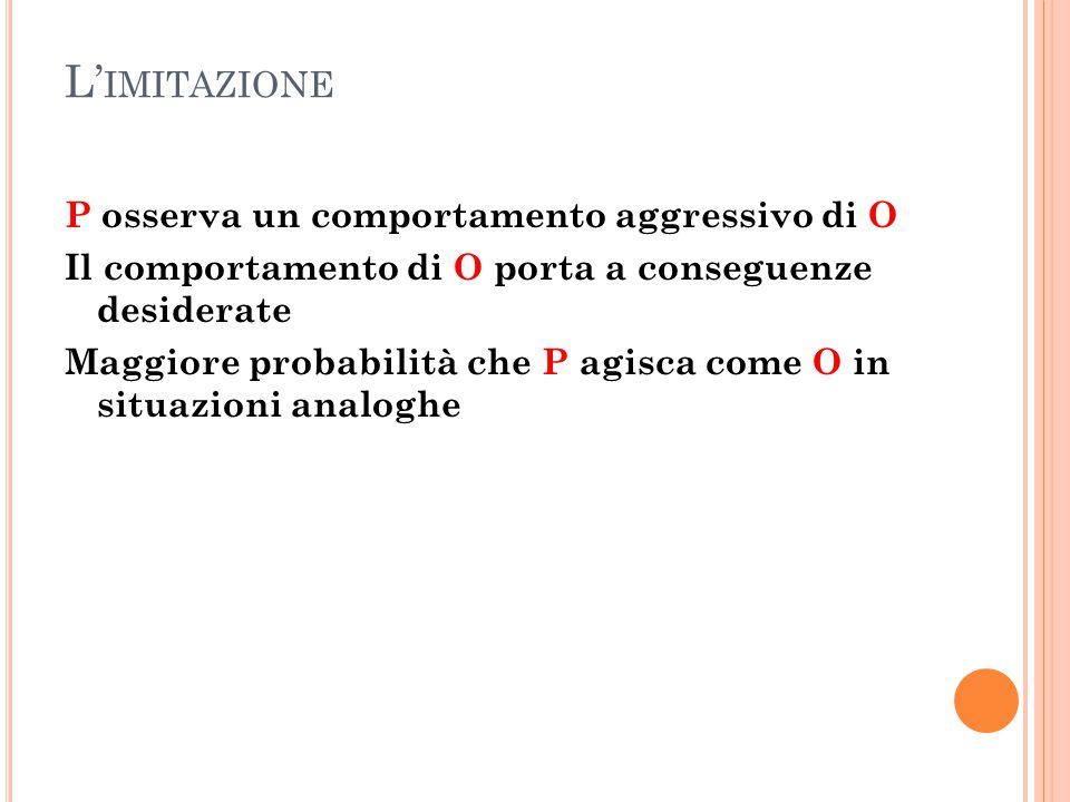 L' IMITAZIONE P osserva un comportamento aggressivo di O Il comportamento di O porta a conseguenze desiderate Maggiore probabilità che P agisca come O