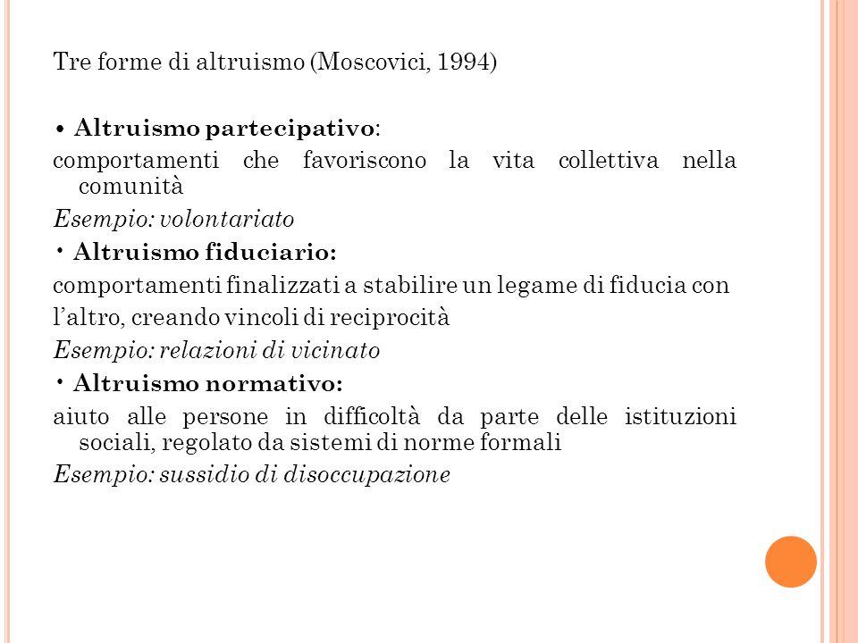 Tre forme di altruismo (Moscovici, 1994) Altruismo partecipativo : comportamenti che favoriscono la vita collettiva nella comunità Esempio: volontaria