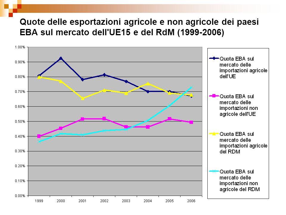 Quote delle esportazioni agricole e non agricole dei paesi EBA sul mercato dell UE15 e del RdM (1999-2006)