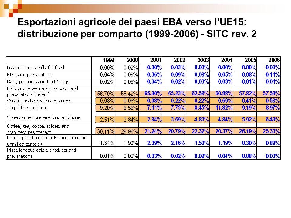 Esportazioni agricole dei paesi EBA verso l UE15: distribuzione per comparto (1999-2006) - SITC rev.