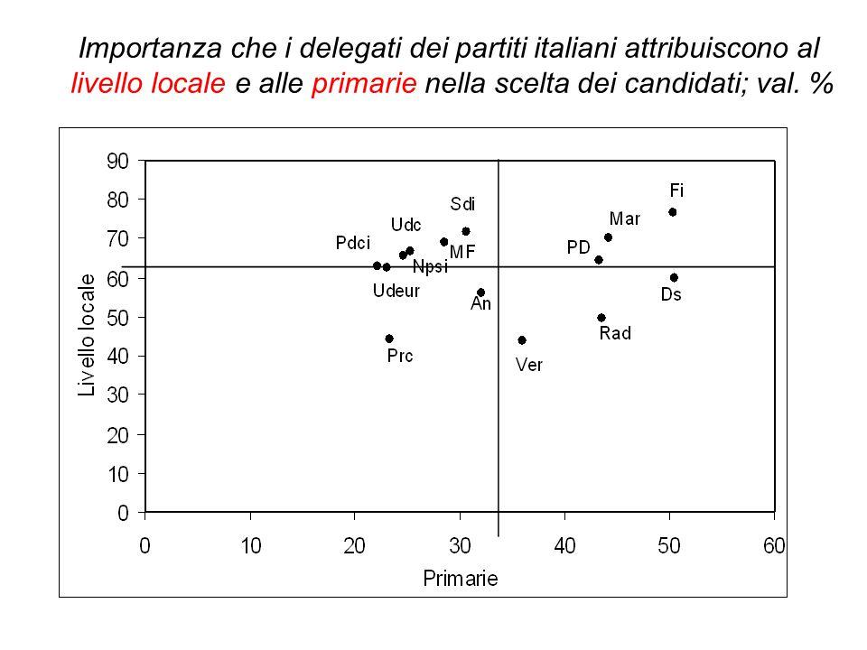 Importanza che i delegati dei partiti italiani attribuiscono al livello locale e alle primarie nella scelta dei candidati; val.