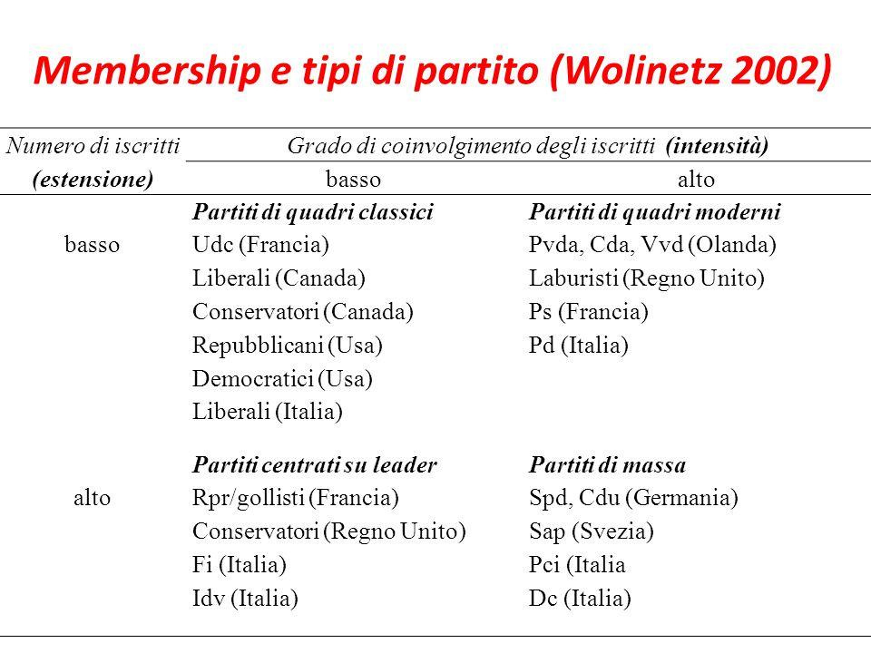 Numero di iscrittiGrado di coinvolgimento degli iscritti (intensità) (estensione)bassoalto basso Partiti di quadri classici Udc (Francia) Liberali (Canada) Conservatori (Canada) Repubblicani (Usa) Democratici (Usa) Liberali (Italia) Partiti di quadri moderni Pvda, Cda, Vvd (Olanda) Laburisti (Regno Unito) Ps (Francia) Pd (Italia) alto Partiti centrati su leader Rpr/gollisti (Francia) Conservatori (Regno Unito) Fi (Italia) Idv (Italia) Partiti di massa Spd, Cdu (Germania) Sap (Svezia) Pci (Italia Dc (Italia) Membership e tipi di partito (Wolinetz 2002)