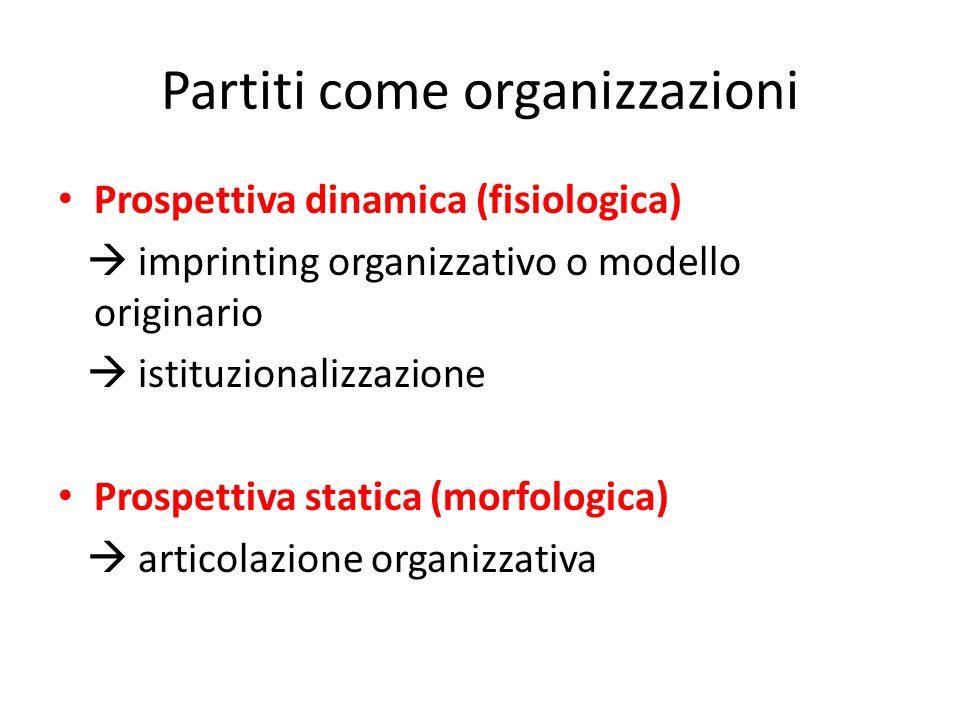 Partiti come organizzazioni Prospettiva dinamica (fisiologica)  imprinting organizzativo o modello originario  istituzionalizzazione Prospettiva statica (morfologica)  articolazione organizzativa