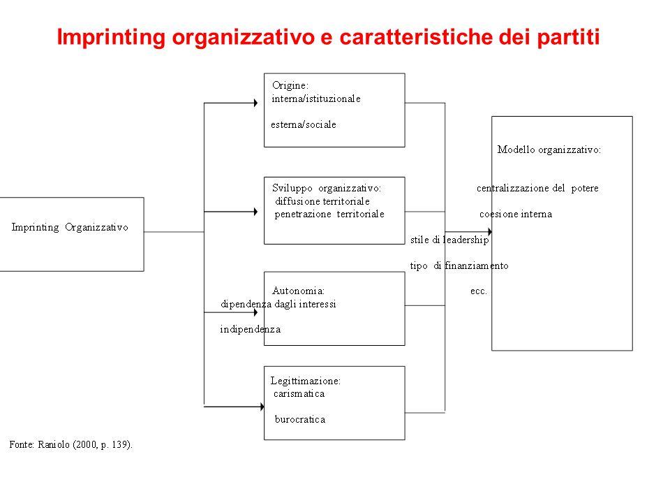 Imprinting organizzativo e caratteristiche dei partiti
