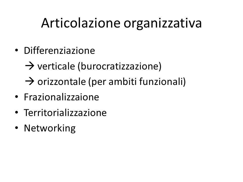 Articolazione organizzativa Differenziazione  verticale (burocratizzazione)  orizzontale (per ambiti funzionali) Frazionalizzaione Territorializzazione Networking