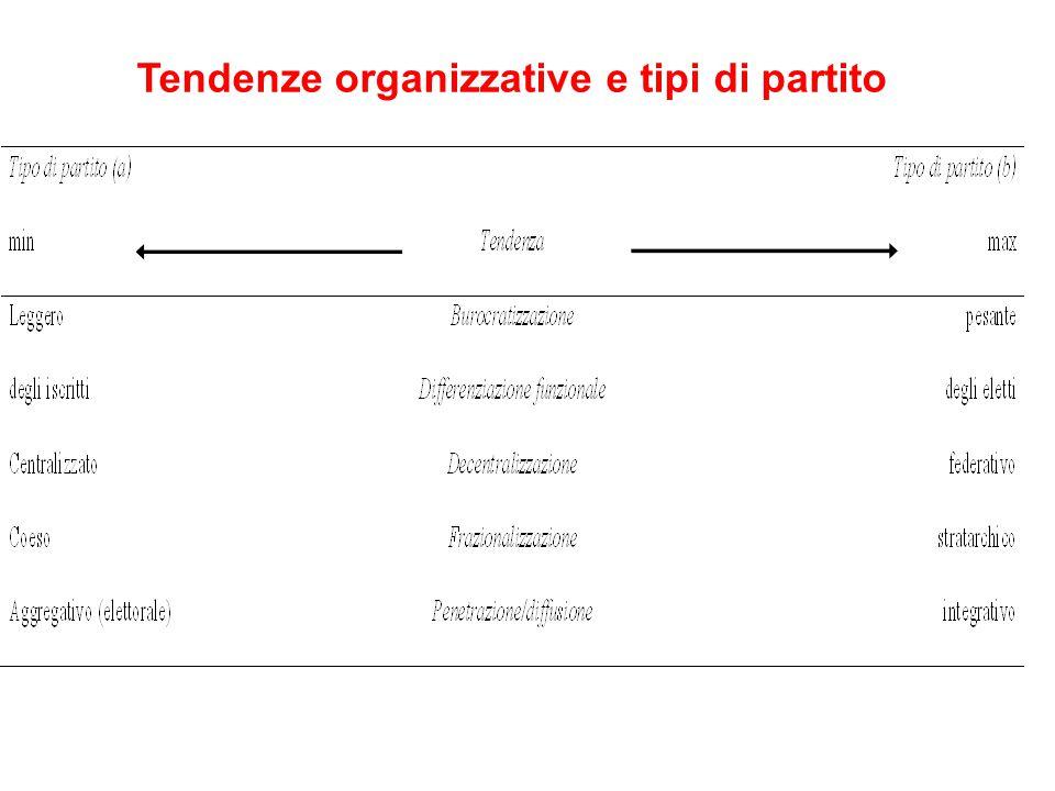 Tendenze organizzative e tipi di partito