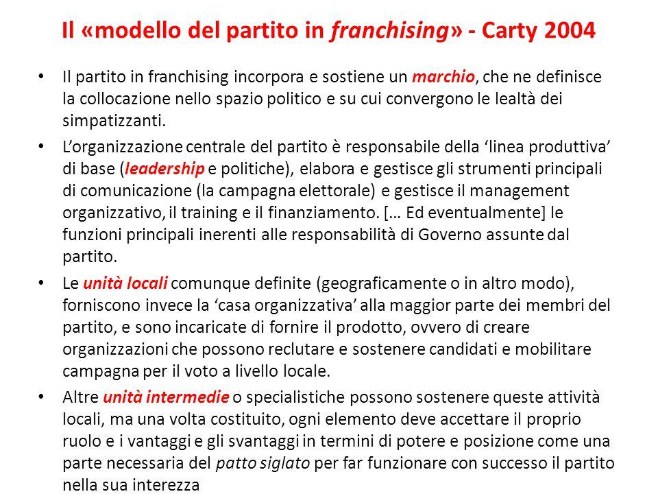 Il «modello del partito in franchising» - Carty 2004 Il partito in franchising incorpora e sostiene un marchio, che ne definisce la collocazione nello spazio politico e su cui convergono le lealtà dei simpatizzanti.