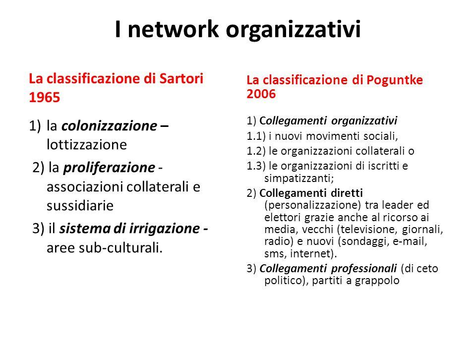 I network organizzativi La classificazione di Sartori 1965 1)la colonizzazione – lottizzazione 2) la proliferazione - associazioni collaterali e sussidiarie 3) il sistema di irrigazione - aree sub-culturali.