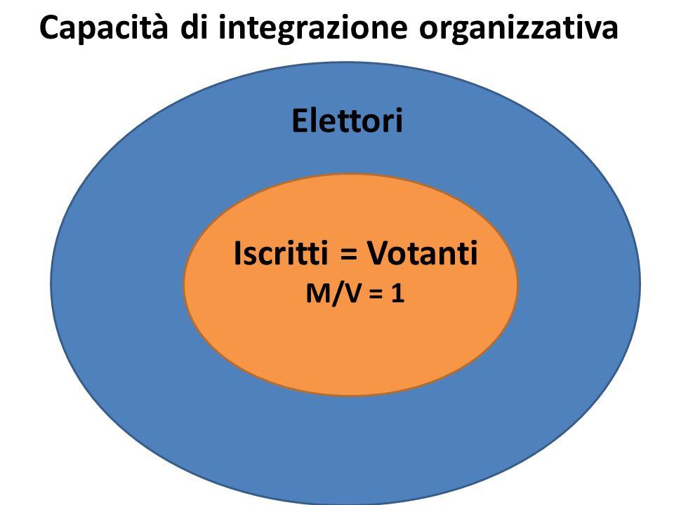 Elettori Iscritti = Votanti M/V = 1 Capacità di integrazione organizzativa