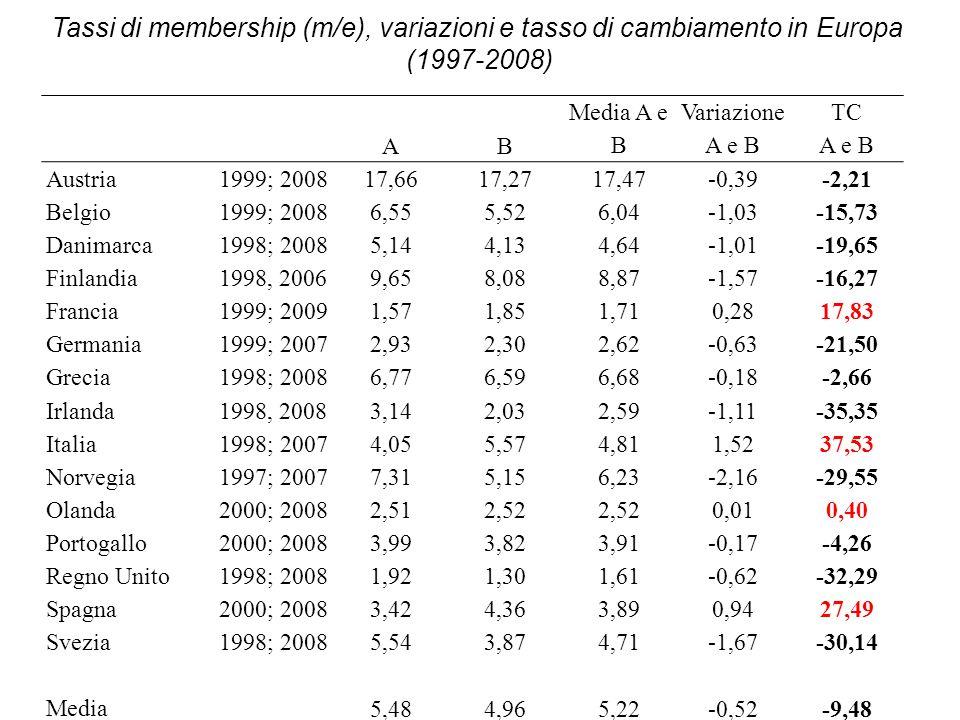 Anni '60 (1)Anni '80 (2)Anni '90 (3) Variazioni del M/E membershi p (in migliaia) M/E membershi p (in migliaia) M/E membership (in migliaia) M/E'80 -'60'90 -'80 '90 - '60 Austria1380,726,21311,821,81031,117,7 -4,4-4,1-8,5 Belgio468,87,8654,49,2480,86,5 1,4-2,7-1,3 Danim.599,121,1260,56,5205,35,1 -14,6-1,4-16,0 Finlandia513,118,9520,112,9400,69,6 -6,0-3,3-9,3 Francia1259,0*2,2*1737,35,0615,21,6 2,8-3,4-0,6 Germania1001,92,71907,54,21780,22,9 1,5-1,30,2 Grecia--510,06,3600,06,8 -0,5- Irlanda82,0*4,6*129,35,386,09,6 0,74,35,0 Italia4332,812,74405,29,71974,04,0 -3,0-5,7-8,7 Norvegia363,715,5432,013,5242,07,3 -2,0-6,2-8,2 Olanda648,49,4326,42,9294,52,5 -6,5-0,4-6,9 Portogallo--417,75,1346,54,0 --1,1- Regno Unito 3256,89,41426,33,3840,01,9 -6,1-1,4-7,5 Spagna--612,02,11131,23,4 -1,3- Svezia1092,122,01343,321,2365,65,5 -0,8-15,7-16,5 Media12,78,65,9+/- 49,8+/- 49,4+/- 88,7